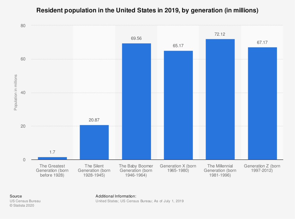 statista graph on millennials